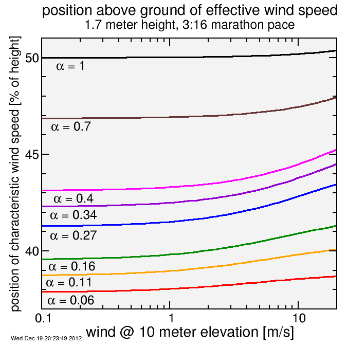 position of characteristic wind, as a fraction of height